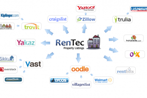 Rental Listing Syndication