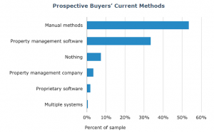 Property Managers' Business Methods