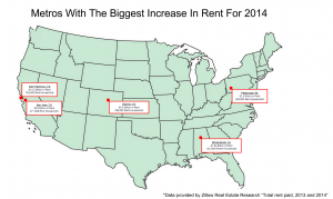Rent Increases in Top 5 Metros
