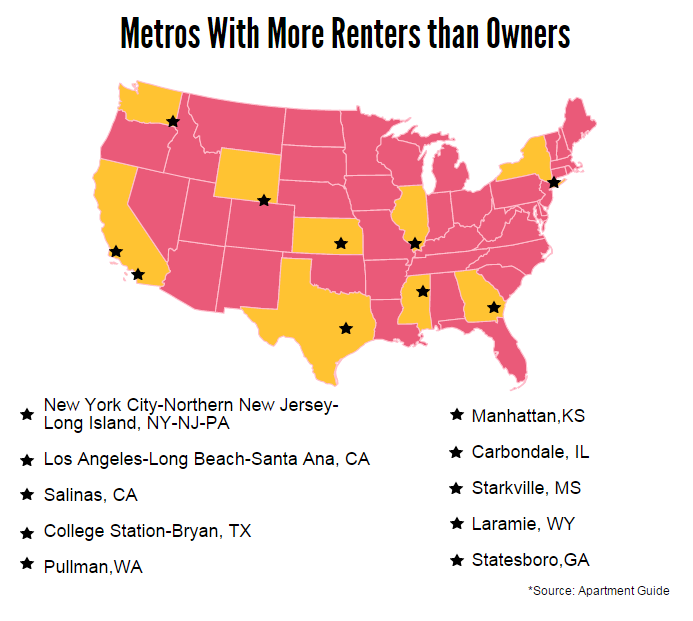 Metros with more renters than owners