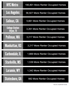 regions with more renters than owners