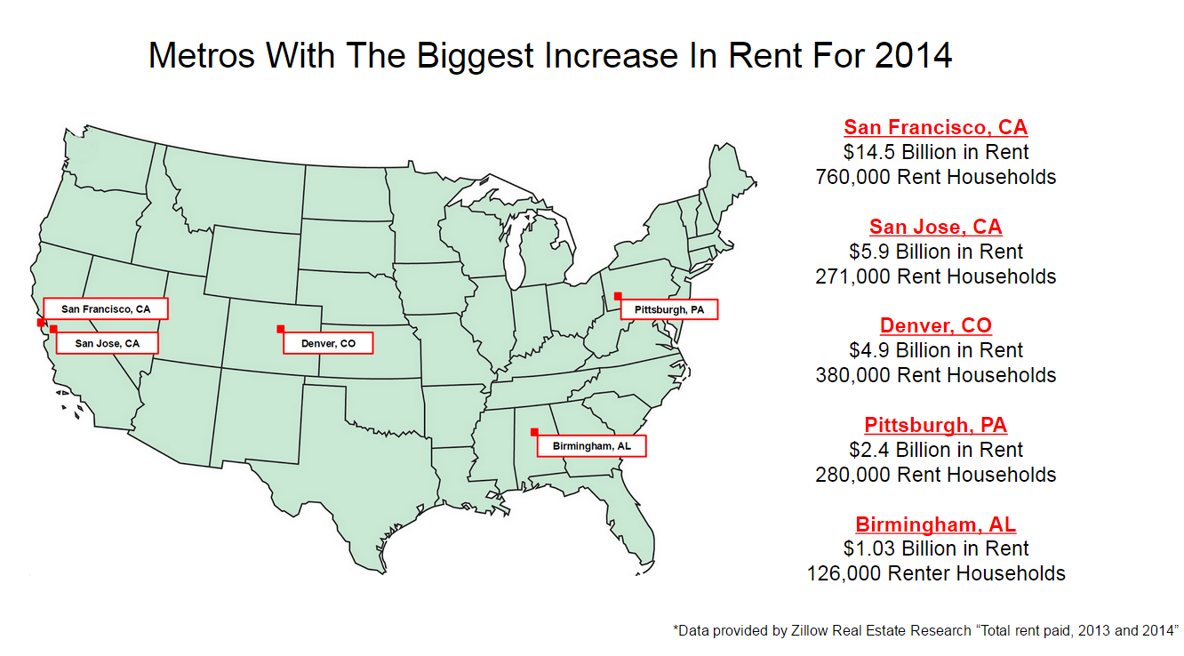 Metros with the biggest Rent Increase