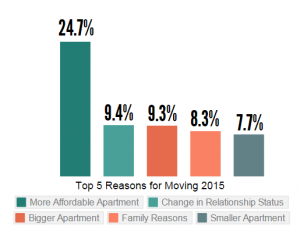 2015 Top Reasons Renters Move