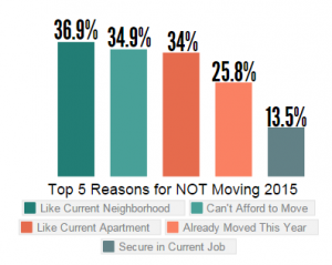2015 Reasons Renters Do not MOve