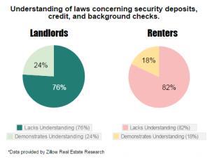 Landlord-tenant laws security deposits