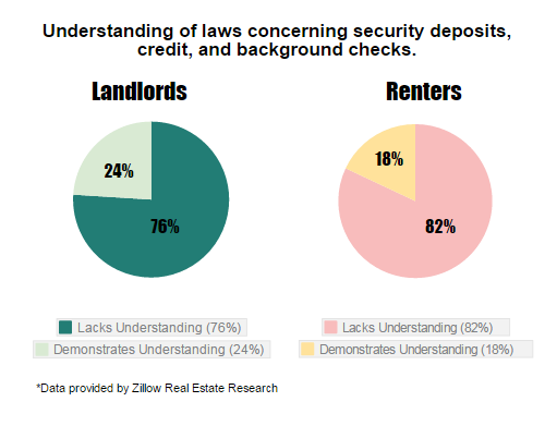 landlord tenant laws security deposit