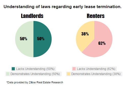 landlord-tenant laws early lease termination