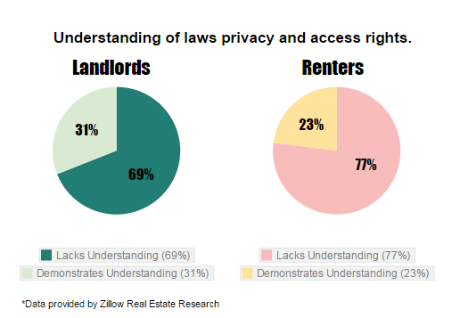 landlord tenant laws privacy and access rights