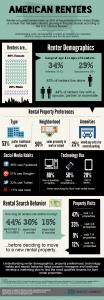 US Renter Demographic Information