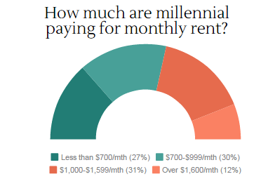how much do millennials pay in rent