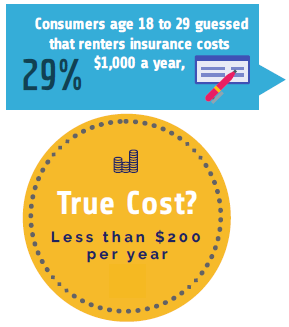 Renters Insurance Is Cheaper Than You Think – Infographic