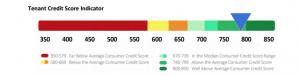 tenant credit score indicator