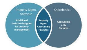 Quickbooks vs landlord software