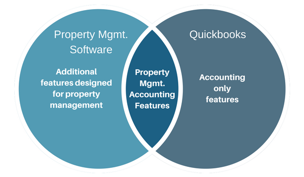 Quickbooks vs landlord software