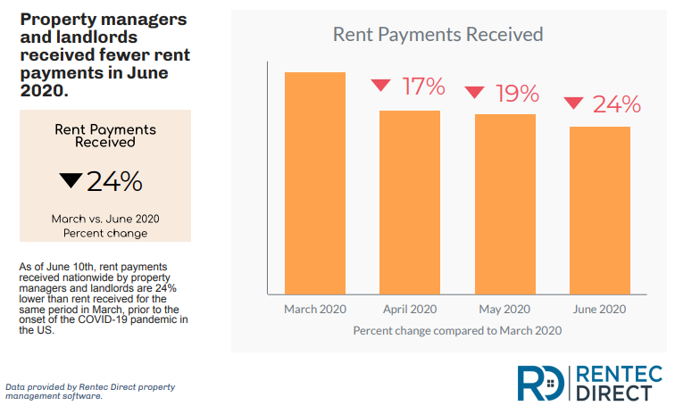 rent payments received 2020 data