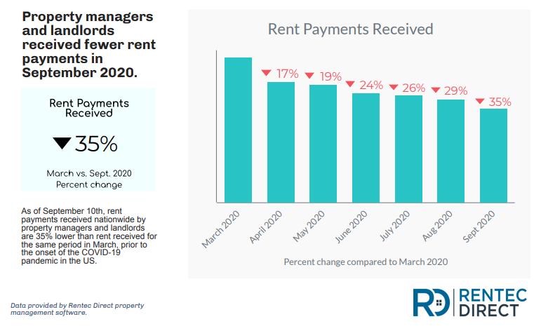 September rent payment data