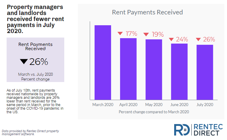 rent payment data july 2020