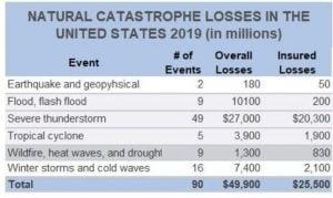 Natural Catastrophe Losses in the US