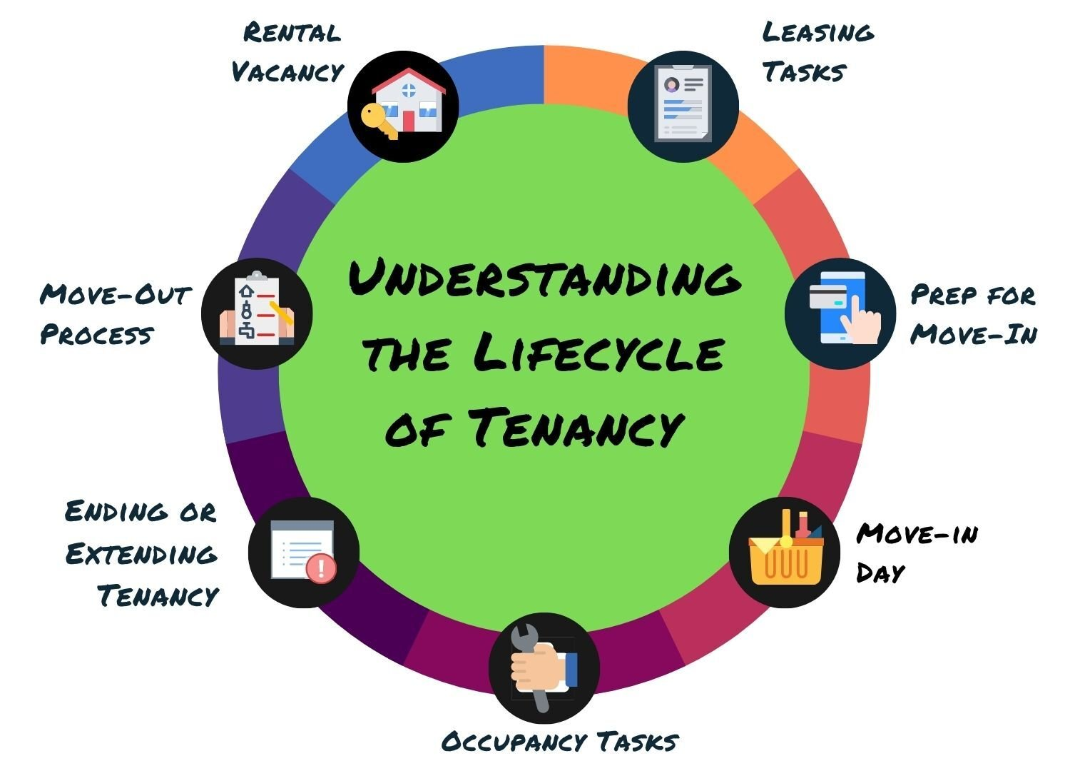 Understanding the Lifecycle of a Tenancy